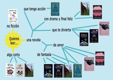 libros elección